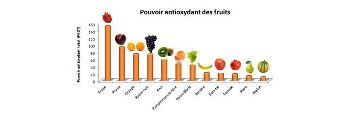 Antioxydant